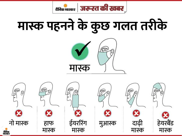 गलत तरीके से पहनने पर खतरे से बचाने वाला मास्क संक्रमित कर सकता है, लापरवाही छोड़कर 7 बातों का ध्यान रखें|यूटिलिटी,Utility - Dainik Bhaskar