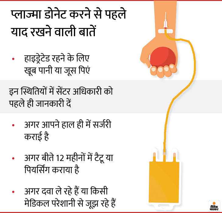 Plasma Contains 55 Percent Of The Blood Of The Body Only Patients Recovered From Covid 19 Can Donate Learn From 5 Questions What Is Convalescent Plasma ख न म 55 फ सद ह त