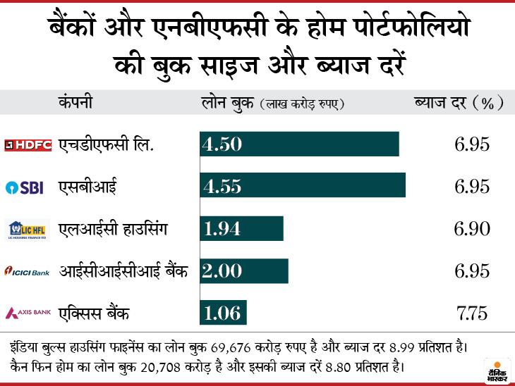 होम लोन की ब्याज दरें सबसे निचले स्तर पर पहुंचीं, टैक्स और पीएमएवाई के लाभ के बाद 2.5% की दर पर आ गया इंटरेस्ट रेट|बिजनेस,Business - Dainik Bhaskar