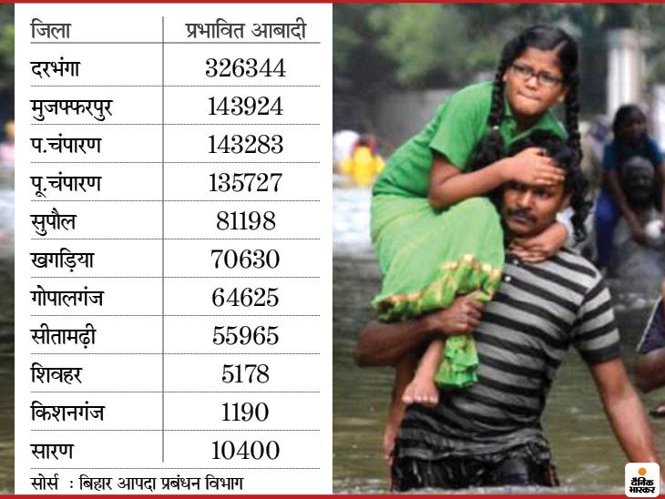 Bihar Flood Report and Analysis : More than 12 lakh people in 11 districts are hit by floods | उत्तर बिहार के 15 लाख लोग बाढ़ की चपेट में, पिछले 4 साल में 970 से ज्यादा लोगों की मौत; एक्सपर्ट सरकार की गलत नीतियों को ठहराते हैं जिम्मेदार