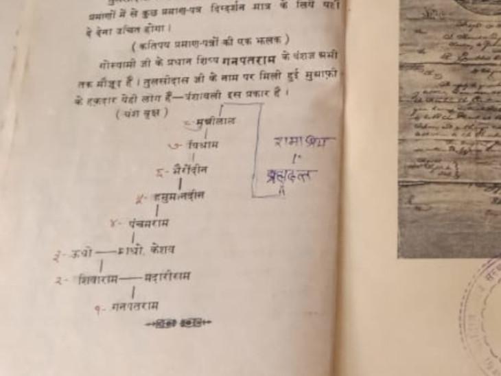 तुलसीदासजी के प्रमुख शिष्य गणपतराम के परिवार के लोग ही मंदिर के प्रमुख नियुक्त होते हैं।