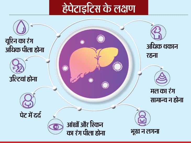 World Hepatitis Day 2020 covid19 and Hepatitis connection people surffering from liver disease need to alert from coronavirus infection | लिवर की सूजन से जूझ रहे हैं तो कोरोना का संक्रमण होने पर हालत नाजुक हो सकती है, सीडीसी ने चेतावनी दी