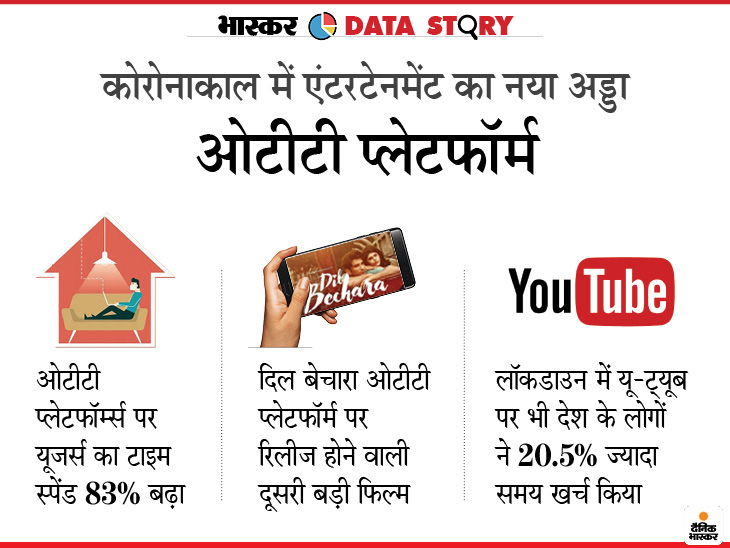 ओटीटी प्लेटफॉर्म्स पर 83% ज्यादा समय दे रहे भारतीय; लॉकडाउन में ओरिजिनल सीरीज देखने वाले सबसे ज्यादा बढ़े, मूवी देखने में सबसे ज्यादा समय खर्च किया देश,National - Dainik Bhaskar