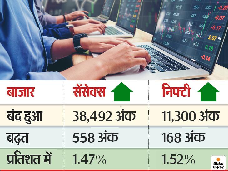 सप्ताह में कारोबार के दूसरे दिन बीएसई 558 अंक और निफ्टी 168 पॉइंट ऊपर बंद हुआ, प्रेस्टीज एस्टेट के शेयर में 10% का उछाल रहा|मार्केट,Market - Dainik Bhaskar