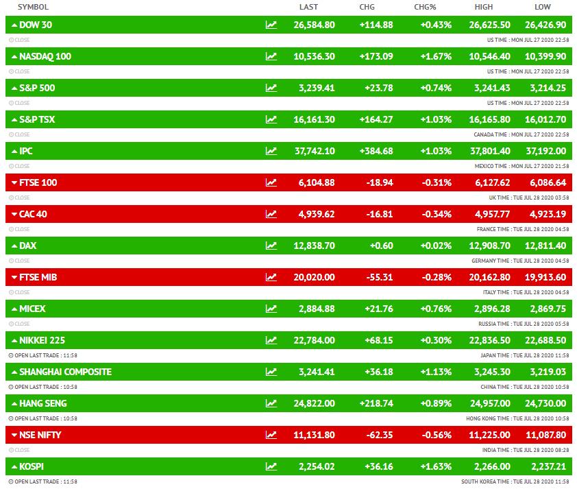 BSE NSE Sensex Today | Stock Market Latest Update: July 28 Share Market, Trade BSE, Nifty, Sensex Live News Updates | बीएसई 117 अंक और निफ्टी 22 पॉइंट ऊपर खुला, रिलायंस से डील की खबरों के चलते आज भी फ्यूचर रिटेल के शेयर में 5% का उछाल