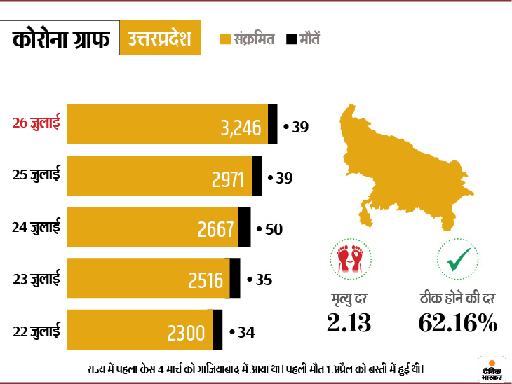 Mumbai Delhi Coronavirus News | Coronavirus Outbreak India Cases LIVE Updates; Maharashtra Mumbai Madhya Pradesh Indore Rajasthan Uttar Pradesh Haryana Bihar Telangana Punjab Novel Corona (COVID 19) Death Toll India Today | लगातार छठे दिन 45 हजार से ज्यादा नए मामले, ठीक होने वालों का आंकड़ा 9.53 लाख के पार, अब तक 14.82 लाख केस