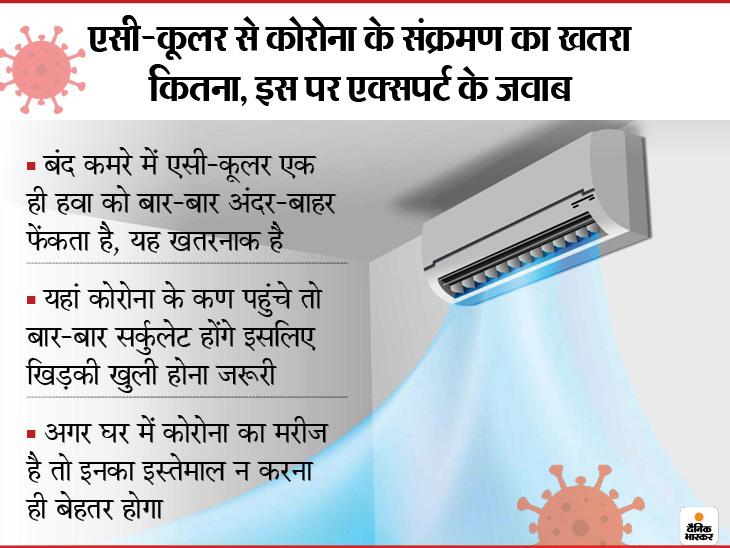 AC-कूलर चलाएं तो खिड़कियां खुली रखें ताकि ताजी हवा आए, बंद घर में एक ही हवा का रीसर्कुलेट होना खतरनाक