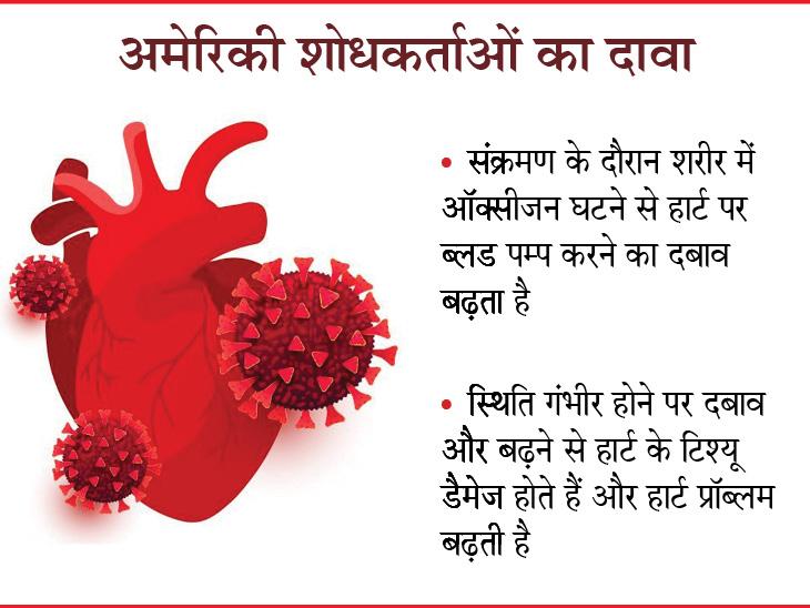 संक्रमण के दौरान 100 से 78 मरीजों में हार्ट डैमेज और दिल में सूजन की शिकायत हुई, कोरोना से उबरने पर 80 फीसदी को हृदय से जुड़ी दिक्कतें शुरू हुईं|लाइफ & साइंस,Happy Life - Dainik Bhaskar
