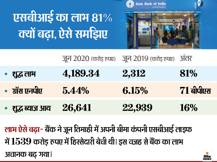 बीमा कंपनी में हिस्सेदारी बेचने से एसबीआई का लाभ 81 प्रतिशत बढ़ा, 4,189.34 करोड़ रुपए का हुआ शुद्ध मुनाफा|बिजनेस,Business - Dainik Bhaskar