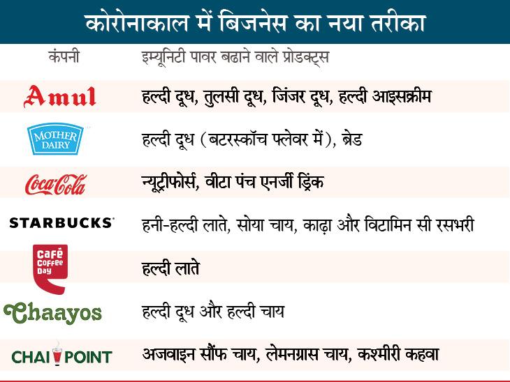 कंपनियों ने हल्दी, अदरक से लेकर इम्यूनिटी बढ़ाने वाला जूस तक उतारा; हर तीसरा ग्राहक इम्यूनिटी प्रोडक्ट खरीद रहा बिजनेस,Business - Dainik Bhaskar