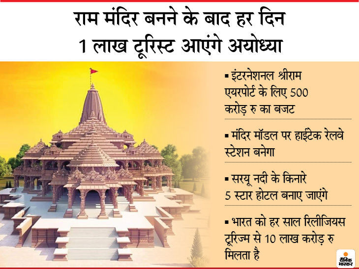 पिछले 5 साल में यहां आने वाले पर्यटकों की संख्या 2.5 गुना हुई, मंदिर बनने के बाद हर साल 3.6 करोड़ टूरिस्ट आने की उम्मीद, नौकरियां भी बढ़ेंगी DB ओरिजिनल,DB Original - Dainik Bhaskar