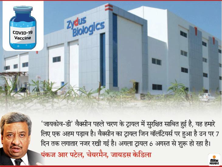 भारतीय कम्पनी जायडस कैडिला का दावा- 'जायकोव- डी' वैक्सीन का पहला ट्रायल कामयाब रहा; अगला ट्रायल भी शुरू हुआ|लाइफ & साइंस,Happy Life - Dainik Bhaskar