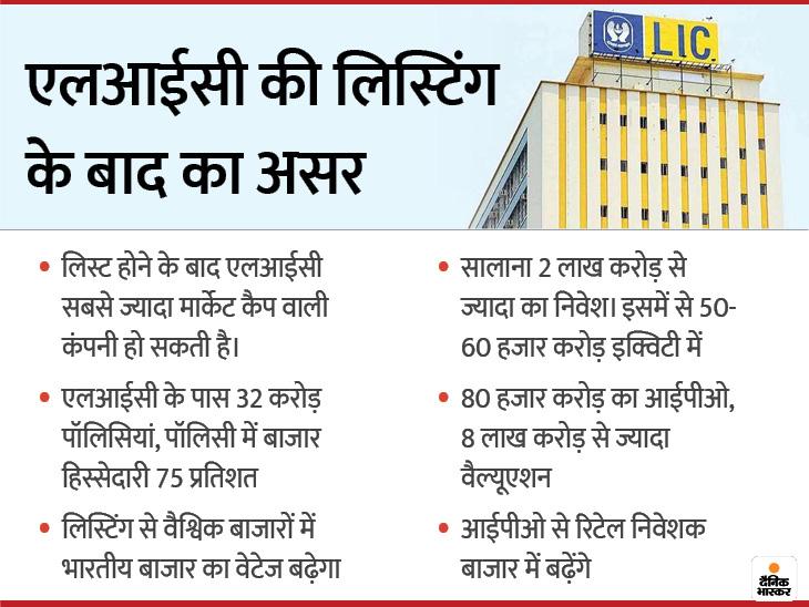 एलआईसी के आईपीओ से रिटेल निवेशक का एक बड़ा बेस तैयार होगा, डीमैट खातों की संख्या में 20 करोड़ की हो सकती है वृद्धि मनी भास्कर,Business - Dainik Bhaskar