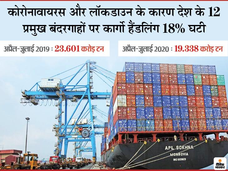 12 प्रमुख बंदरगाहों में दीनदयाल (पुराना नाम कांदला), मुंबई, जेएनपीटी, मोर्मुगाव, न्यू मंगलुरु, कोच्चि, चेन्नई, कामराजार (पुराना नाम एन्नोर), वीओ चिदंबरनार, विशाखापट्टनम, पारादीप और कोलकाता (हल्दिया सहित) शामिल हैं - Dainik Bhaskar