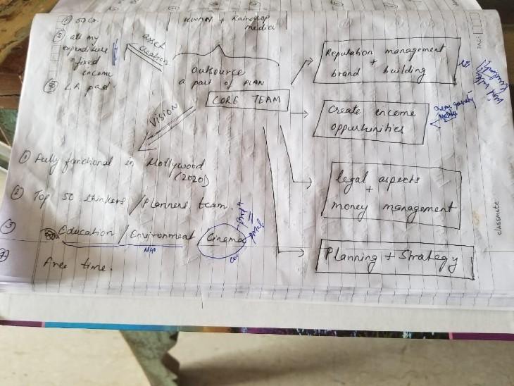 इस पन्ने में सुशांत ने अपनी कंपनी का खाका खींचा था कि वो कैसी होगी और किसका क्या रोल होगा।