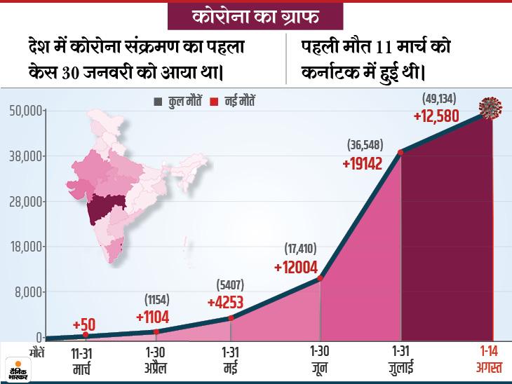 24 राज्यों में 990 मरीजों ने जान गंवाई; मुंबई में मरने वालों का आंकड़ा 7 हजार और पुणे में 3 हजार के पार, 24 घंटे में दोनों शहरों में 147 मौतें देश,National - Dainik Bhaskar