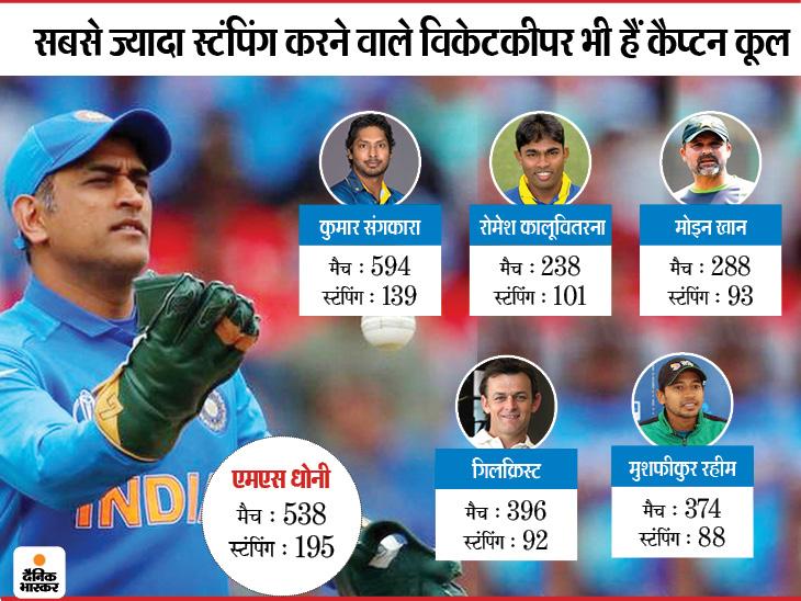 Mahendra Singh Dhoni Announced His Retirement From International Cricket all his major achievements   सबसे ज्यादा इंटरनेशनल मैचों में कप्तानी की, सबसे ज्यादा स्टंपिंग और सबसे ज्यादा छक्के मारने वाले विकेटकीपर हैं माही