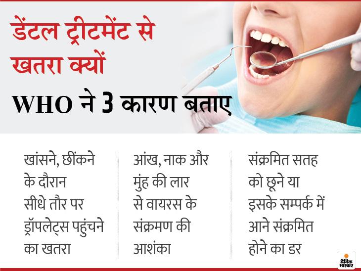 WHO new guideline for oral problems and dental experts world health organization urges the public to avoid routine dental work amid the coronavirus pandemic | बंद कमरे में काम करने वाले डेंटल एक्सपर्ट को कोरोना का खतरा ज्यादा, लोग दांतों की रूटीन जांच न कराने जाएं तो बचे रहेंगे