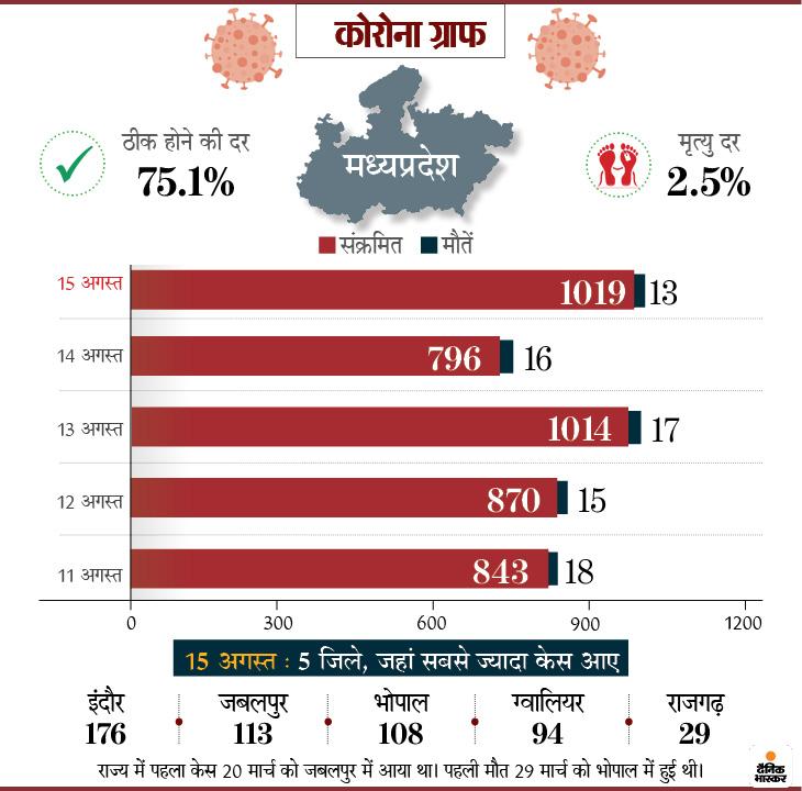Mumbai Delhi Coronavirus News   Coronavirus Outbreak India Cases LIVE Updates; Maharashtra Pune Madhya Pradesh Indore Rajasthan Uttar Pradesh Haryana Punjab Bihar Novel Corona (COVID-19) Death Toll India Today   बीते 3 हफ्ते में 11.5 लाख केस बढ़े, लेकिन हर हफ्ते बढ़ रहे एक्टिव केसों की संख्या एक लाख से घटकर 50 हजार हुई; अब कुल 25.89 लाख केस