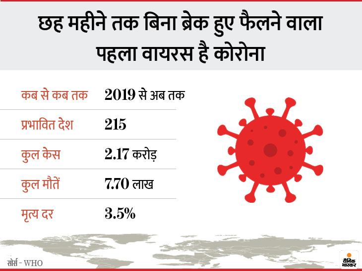 Coronavirus Death Highest Lowest Death Rate Vs Influenza Virus Vs MERS Virus Disease| Previous Epidemics Infection Death Rate Per Person Day Worldwide | कोरोना सबसे संक्रामक, एक मरीज ने 3.5 को संक्रमित किया; मारबर्ग सबसे जानलेवा, 80% मरीजों की जान ली