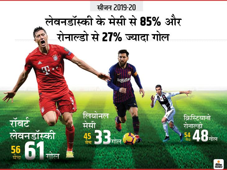 इस बार बायर्न म्यूनिख को बुंदेसलिगा और जर्मन कप जिताया, अब टीम को चैम्पियंस लीग के फाइनल में भी पहुंचाया स्पोर्ट्स,Sports - Dainik Bhaskar