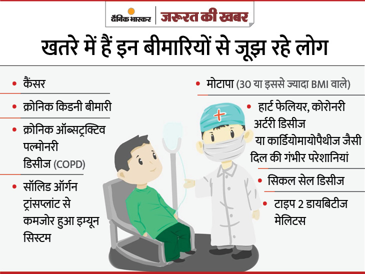 डायबिटीज के मरीज 30 दिन की दवा रखें, अस्थमा से जूझ रहे तो गंभीर खतरा है; जानिए 5 बड़ी बीमारी वाले मरीजों को कितना रिस्क ज़रुरत की खबर,Zaroorat ki Khabar - Dainik Bhaskar
