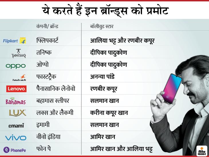 सुशांत के फैंस कर रहे फ्लिपकार्ट, फोन पे को बॉयकॉट करने की मांग; इसे आलिया, अनन्या से लेकर सलमान खान समेत नेपो स्टार करते हैं प्रमोट|बिजनेस,Business - Dainik Bhaskar