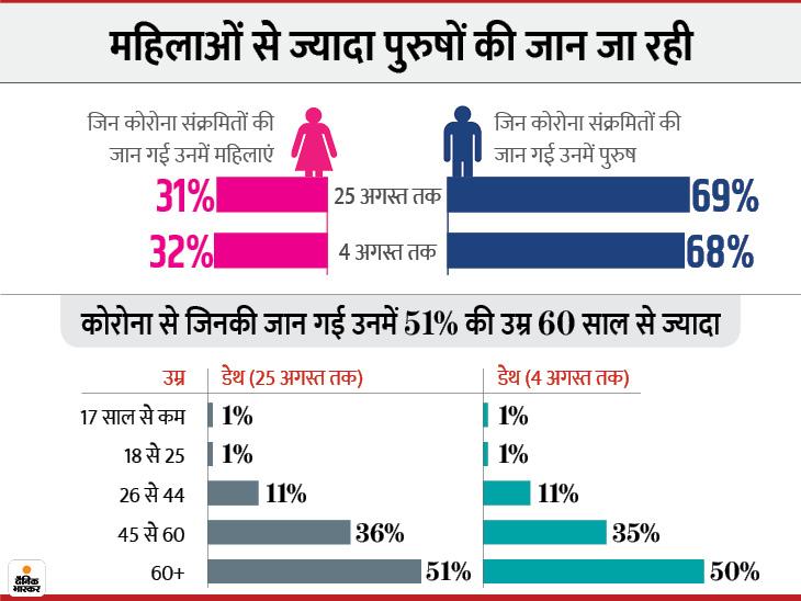 महिलाओं के मुकाबले पुरुष संक्रमितों की मौतें ज्यादा; अब तक जिनकी जान गई, उनमें 60 से ज्यादा उम्र वाले 51% और 45 से कम उम्र वाले 13%|एक्सप्लेनर,Explainer - Dainik Bhaskar