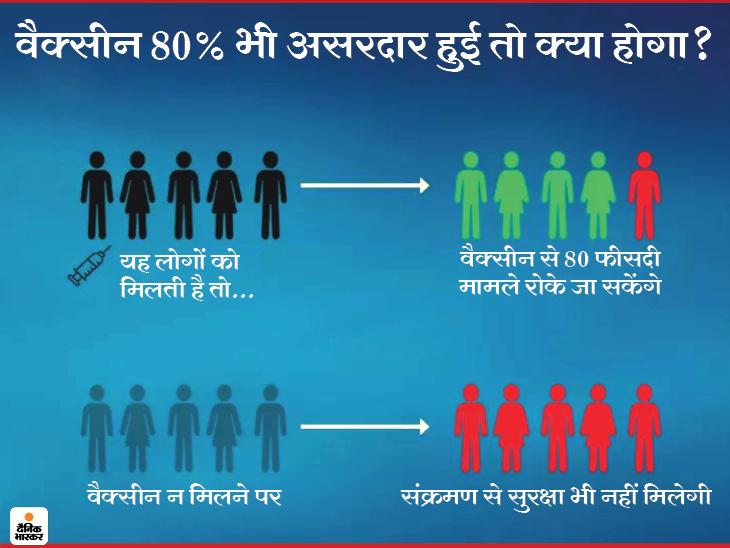 महामारी को पूरी तरह खत्म करने के लिए वैक्सीन का 80 फीसदी असरदार होना जरूरी; तभी पहले जैसी स्थिति में लौट सकेंगे|लाइफ & साइंस,Happy Life - Dainik Bhaskar