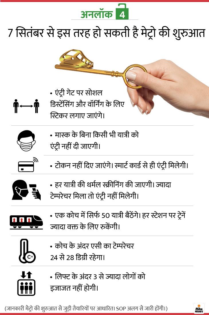 Unlock 4.0 guidelines, Unlock 4.0 MHA guidelines, MHA guideline for metro, uideline for metro rail | 7 सितंबर से दौड़ने लगेंगी मेट्रो ट्रेनें, दिल्ली मेट्रो के एक कोच में 50 लोग बैठ सकेंगे, टाइमिंग में भी बदलाव हो सकता है