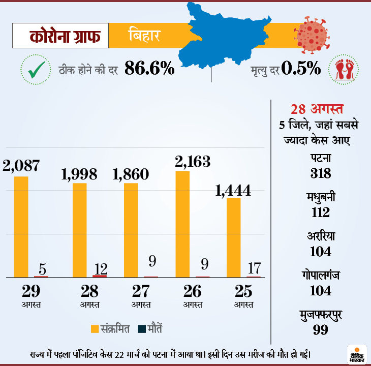 Mumbai Delhi Coronavirus News | Coronavirus Outbreak India Cases LIVE Updates; Maharashtra Pune Madhya Pradesh Indore Rajasthan Uttar Pradesh Haryana Punjab Bihar Novel Corona (COVID-19) Death Toll India Today | देश में बीते 15 दिनों में 10.80 लाख केस बढ़े, लेकिन राहत की बात कि एक्टिव केस में सिर्फ 95 हजार की बढ़ोतरी हुई; कुल संक्रमित 35.39 लाख