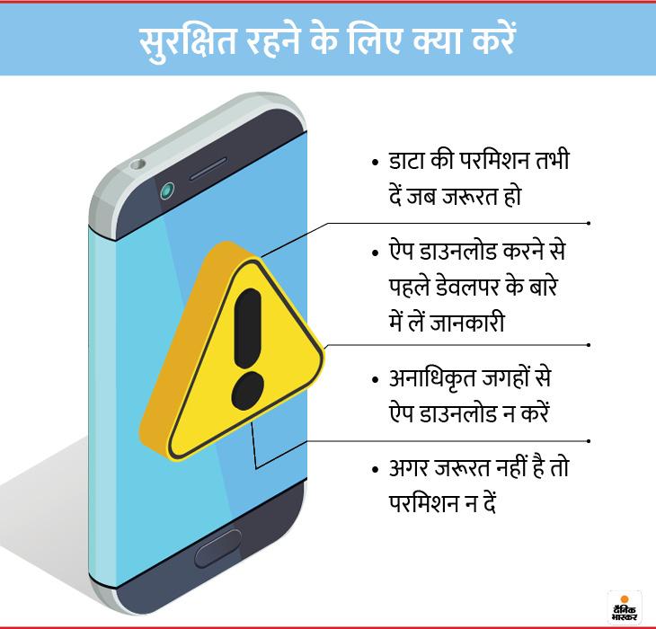 Smartphone Safety: Know how mobile apps collects your data|How to protect your data from hackers|How apps uses your data | अनइंस्टॉल करने के बाद भी फोन में वायरस छोड़ सकती है ऐप, डार्क वेब पर बेचा जाता है निजी डेटा; कैसे रहें सुरक्षित, एक्सपर्ट से जानें