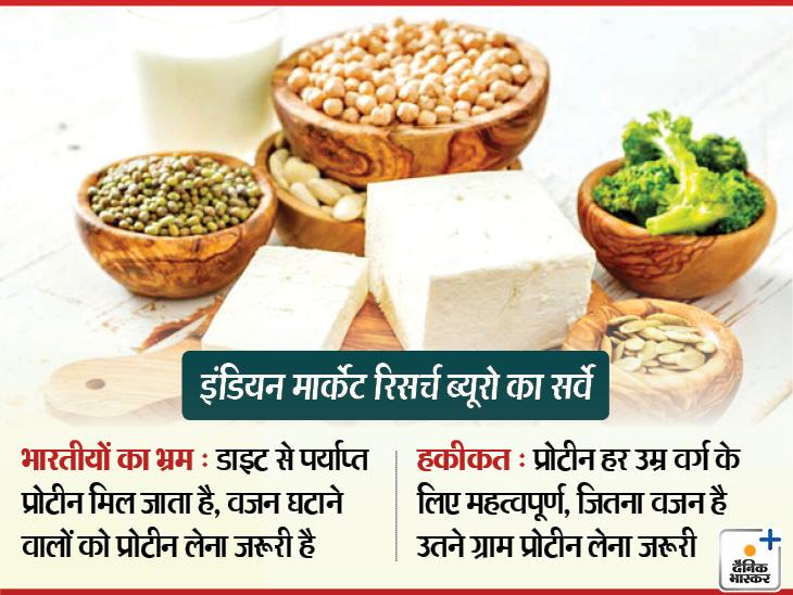 प्रोटीन को भारतीय जरूरी नहीं मानते, 73% लोग इसकी कमी से जूझ रहे; 93% को इसके फायदे तक पता नहीं|लाइफ & साइंस,Happy Life - Dainik Bhaskar