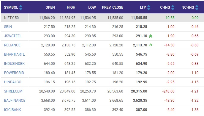 BSE NSE Sensex Today   Stock Market Latest Update: September 3 Share Market, Trade BSE, Nifty, Sensex Live News Updates   बीएसई सेंसेक्स 39 हजार और निफ्टी 11,500 स्तर के ऊपर खुला, वोडाफोन आइडिया का शेयर 10% ऊपर