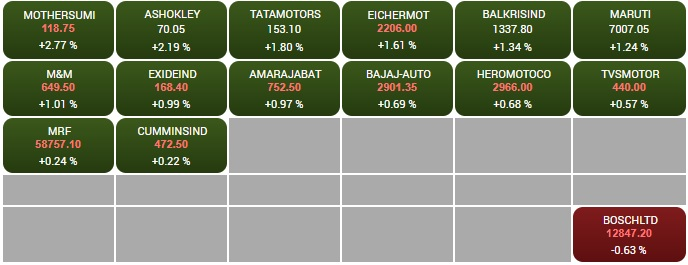 BSE NSE Sensex Today | Stock Market Latest Update: September 3 Share Market, Trade BSE, Nifty, Sensex Live News Updates | बीएसई सेंसेक्स 39 हजार और निफ्टी 11,500 स्तर के ऊपर खुला, वोडाफोन आइडिया का शेयर 10% ऊपर