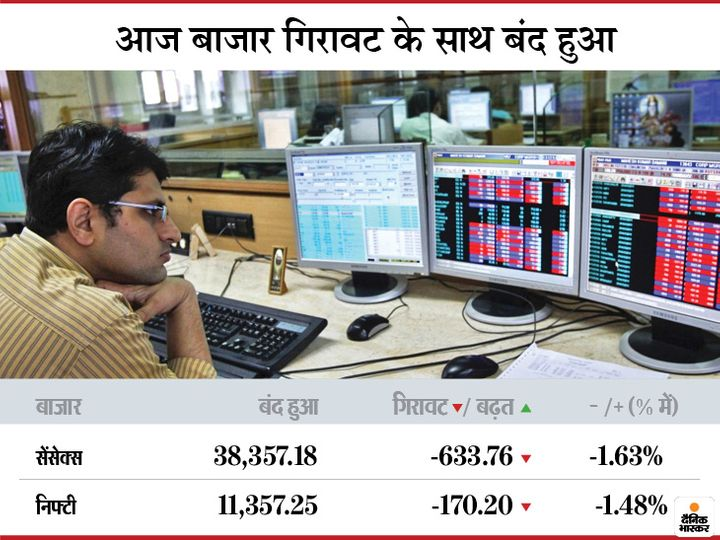 On Thursday, the BSE fell 95 points to close at 38,990.94 and the Nifty was down 8 points at 11,527.45.