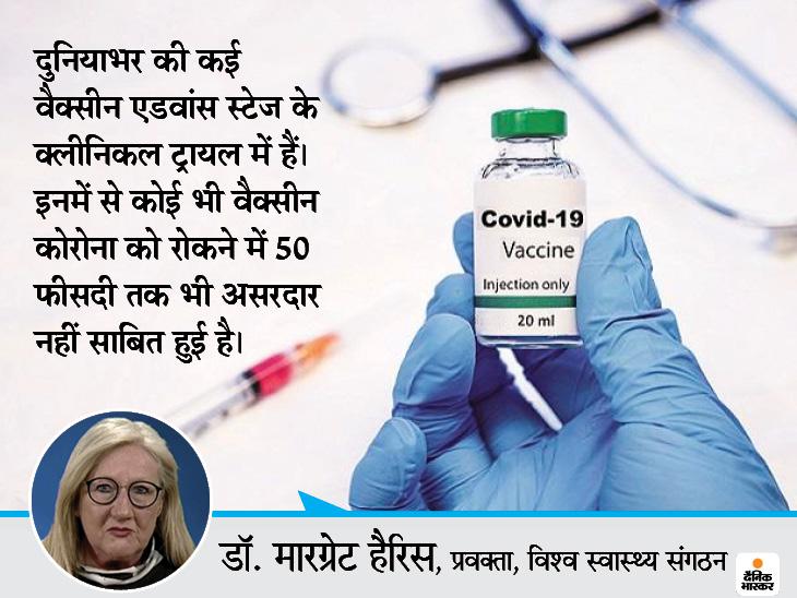 दुनिया की कोई भी वैक्सीन 50 फीसदी तक भी कोरोना को रोकने में असरदार नहीं, बड़े पैमाने पर टीकाकरण 2021 तक भी नहीं हो सकेगा|लाइफ & साइंस,Happy Life - Dainik Bhaskar