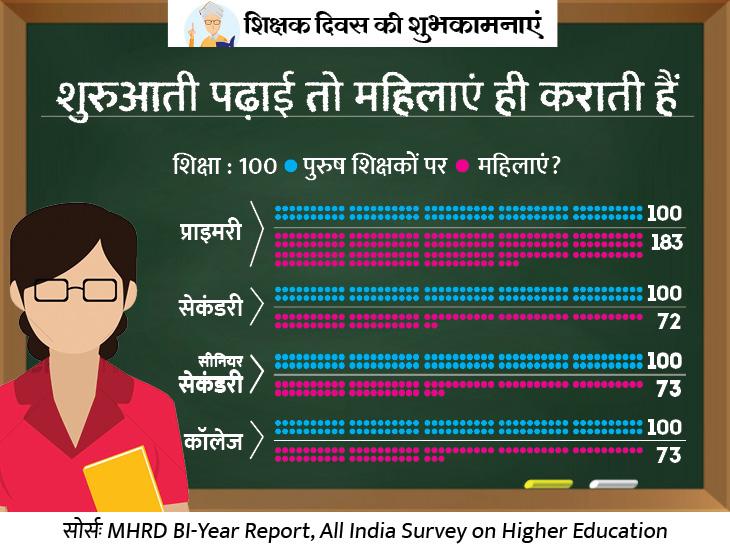 टीचिंग में जेंडर गैप; प्राइमरी स्कूलों में तो 100 पुरुषों पर 183 महिलाएं टीचर; लेकिन कॉलेज में रह जाती हैं सिर्फ 73 महिला टीचर|एक्सप्लेनर,Explainer - Dainik Bhaskar