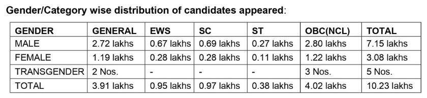 ये कुल आंकड़े जनवरी और सितंबर की परीक्षा के हैं।