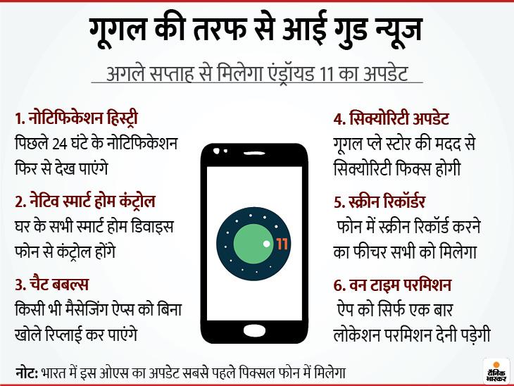 पिक्सल स्मार्टफोन में मिलेगा एंड्रॉयड 11 का अपडेट, फोन से AC का टेम्परेचर और लाइट्स कर पाएंगे कंट्रोल; नए ओएस में मिलेंगे यूजफुल 6 फीचर्स|टेक & ऑटो,Tech & Auto - Dainik Bhaskar