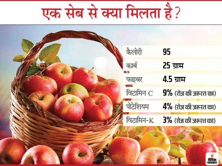 कैंसर और हृदय रोगों का खतरा घटाना है और बीमारियों से लड़ने की क्षमता बढ़ाना है तो रोज एक सेब खाएं, रिसर्च में भी यह बात साबित हुई|लाइफ & साइंस,Happy Life - Dainik Bhaskar