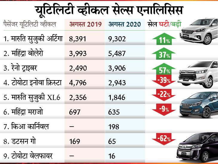 पिछले महीने यूटिलिटी व्हीकल सेगमेंट में सबसे ज्यादा बिकी मारुति सुजुकी अर्टिगा जबकि 16 लोगों ने खरीदी 83.50 लाख रुपए कीमत की लग्जरी टोयोटा वेलफायर टेक & ऑटो,Tech & Auto - Dainik Bhaskar