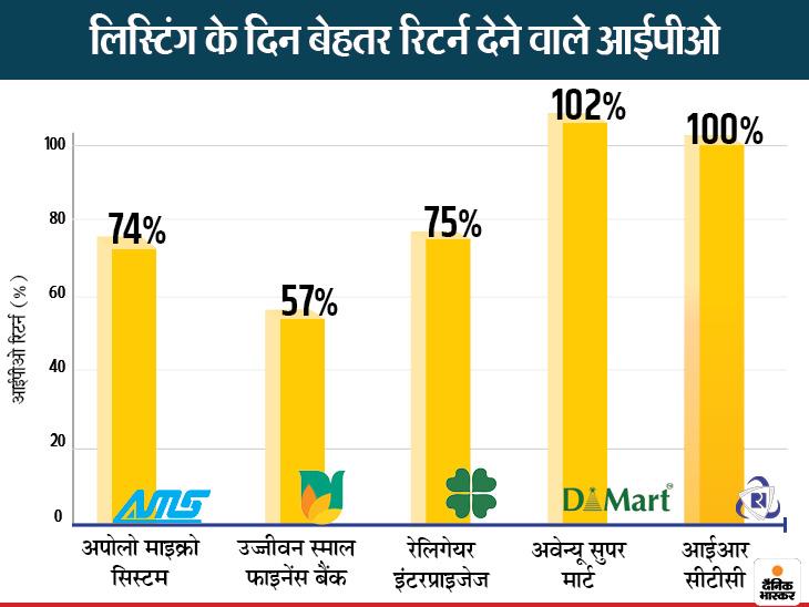 ग्रे मार्केट में भी धमाल मचा रहे हैं आईपीओ, कैम्स पर 350 रुपए का और हैप्पिएस्ट पर 140 रुपए का प्रीमियम|बिजनेस,Business - Dainik Bhaskar