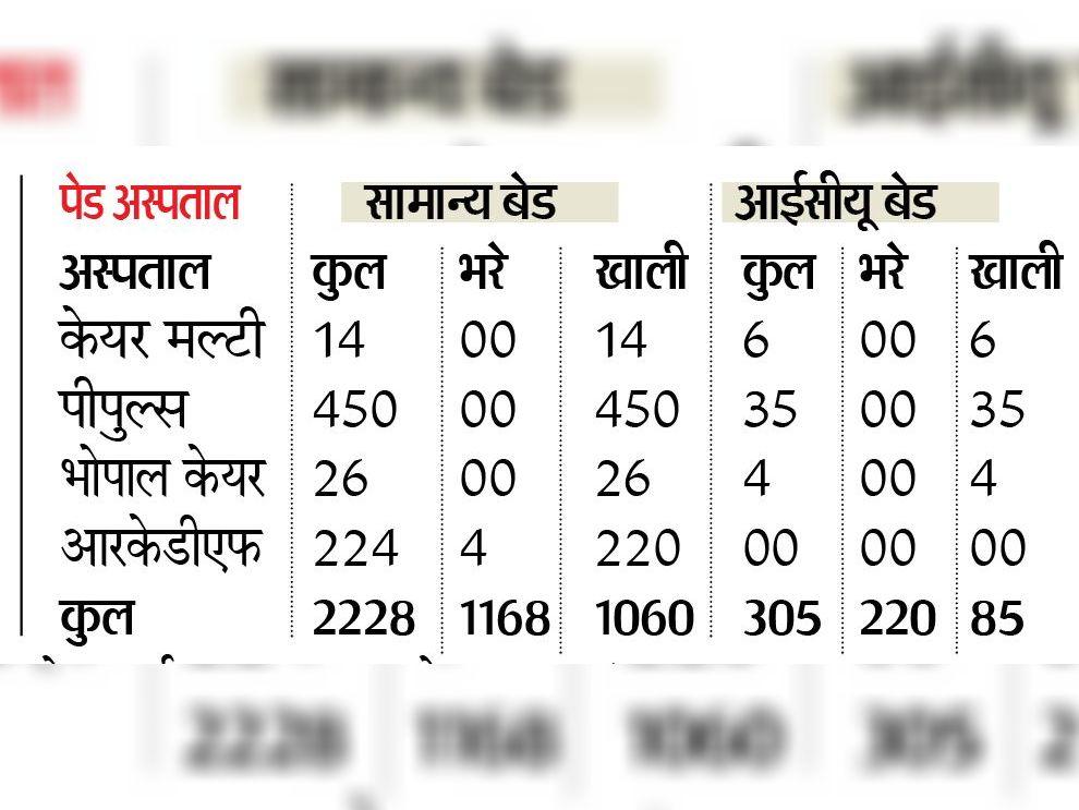 (नोट - आंकड़े मध्यप्रदेश सरकार के सार्थक लाइट एप के अनुसार)