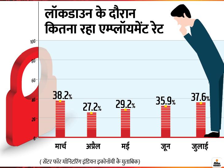अप्रैल में नौकरियों के हालात सबसे ज्यादा खराब थे। जुलाई में स्थिति थोड़ी बेहतर हुई है, लेकिन बेरोजगारी अब भी बहुत ज्यादा है। - Dainik Bhaskar