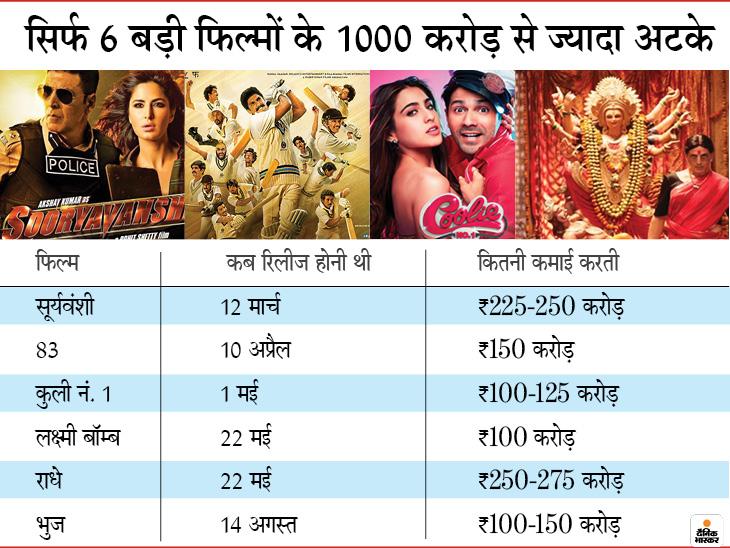 'गुलाबो सिताबो', 'गुंजन सक्सेना', 'शकुंतला देवी' और 'सड़क 2' जैसी फिल्में ओटीटी प्लेटफॉर्म पर रिलीज हो चुकी हैं। 'लक्ष्मी बॉम्ब', 'कुली नं. 1', 'भुज : प्राइड ऑफ इंडिया' जैसी कई अन्य फिल्मों की डील भी ऑनलाइन प्लेटफॉर्म्स के साथ हो चुकी है, जो आने वाले हफ्तों में रिलीज हो सकती हैं।