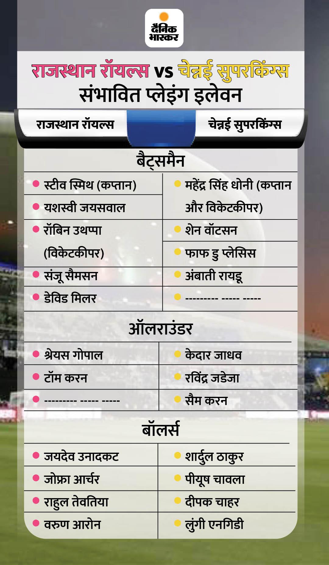 धोनी के खिलाफ पिछले 5 में से एक ही मुकाबला जीत सकी रॉयल्स; रेग्युलर कप्तान स्टीव स्मिथ के साथ उतरेगी टीम, स्टोक्स और बटलर नहीं खेलेंगे
