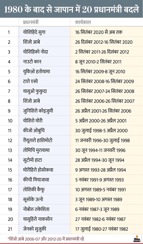 सुगा के प्रधानमंत्री बनने पर देश में शुरू हो सकता है अल्पकालिक सरकारों का दौर, अगर वे आबे की विदेश नीतियों पर काम करें तो भारत के लिए फायदेमंद