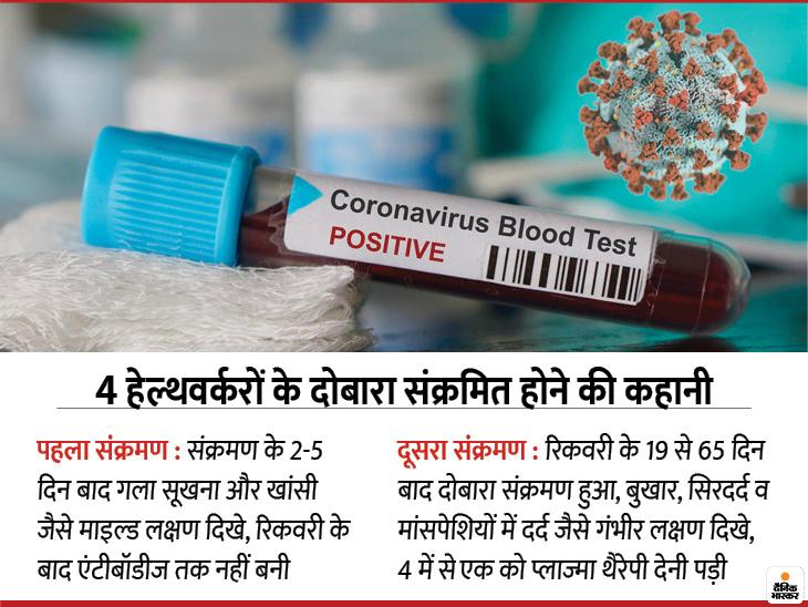 मुंबई में 4 हेल्थवर्करों को 19 से 65 दिन में दोबारा संक्रमण हुआ; पहली बार में उनमें लक्षण हल्के थे, लेकिन रिकवरी के बाद एंटीबॉडी तक नहीं बनी|लाइफ & साइंस,Happy Life - Dainik Bhaskar