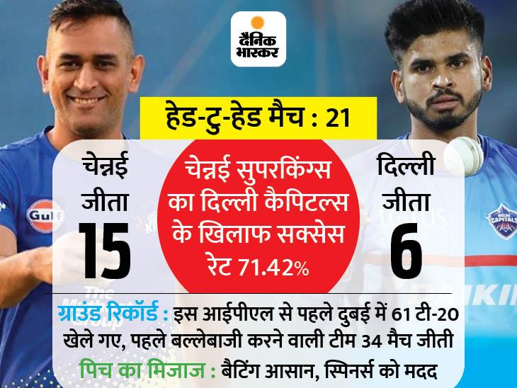 CSK Super Kings VS DC Capitals Head To Head Record – IPL Dream Playing 11 and Match Preview | Chennai Super Kings Vs Delhi Capitals IPL Latest News and Updates | धोनी एंड टीम सीजन का तीसरा मैच खेलने उतरेगी, दिल्ली के खिलाफ पिछले 5 में से 4 मैच जीते; दुबई में दोनों के बीच पहला मुकाबला